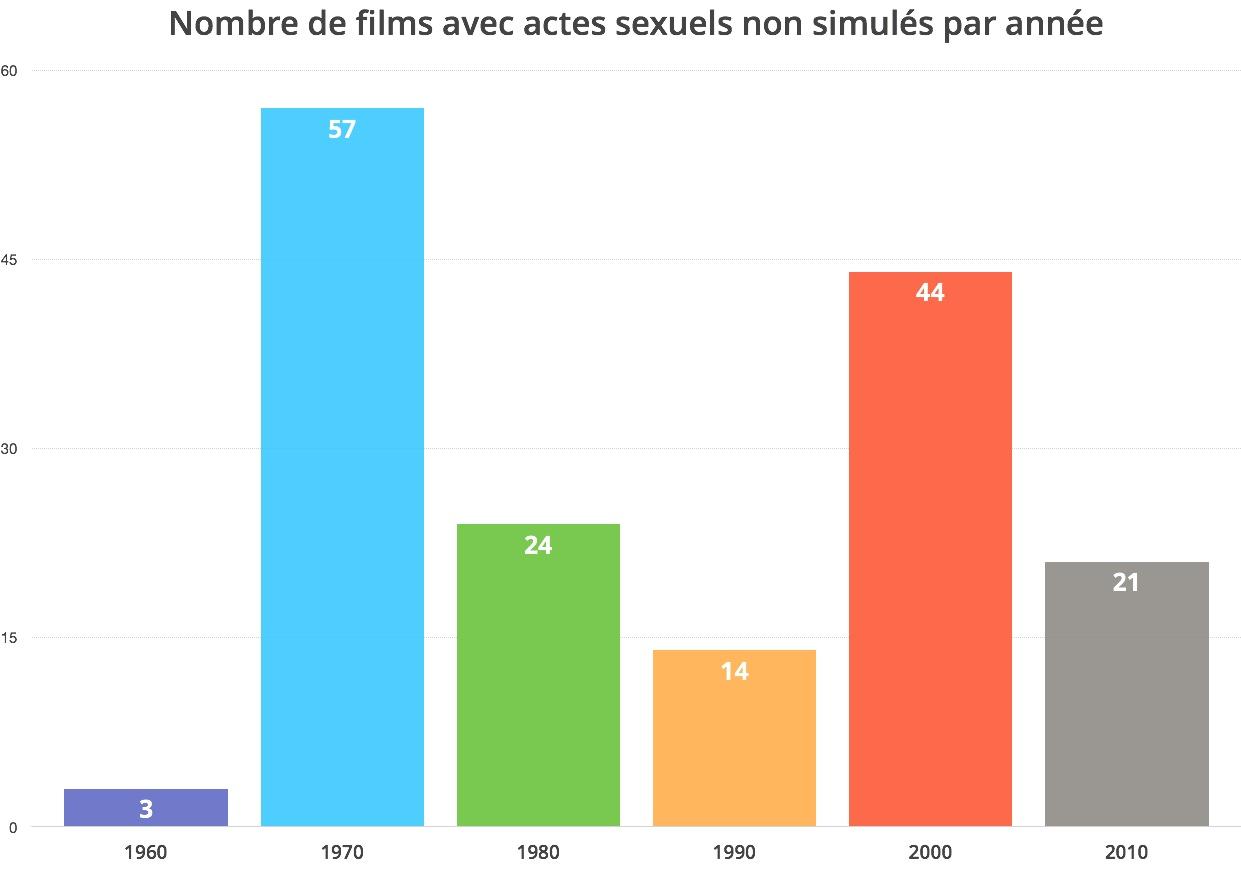 films avec actes sexuels non simulés par année