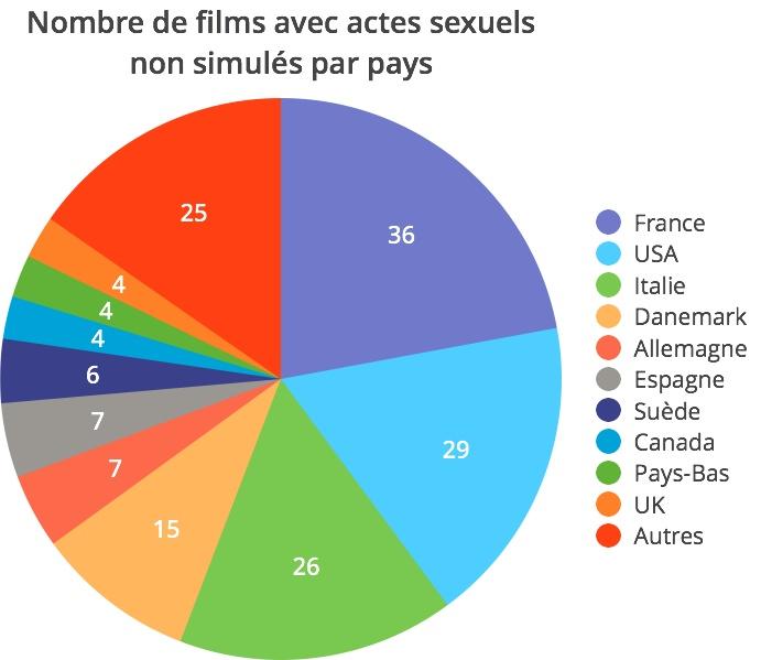 films avec actes sexuels non simulés par pays